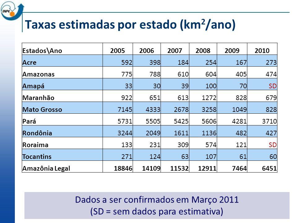 Taxas estimadas por estado (km2/ano)