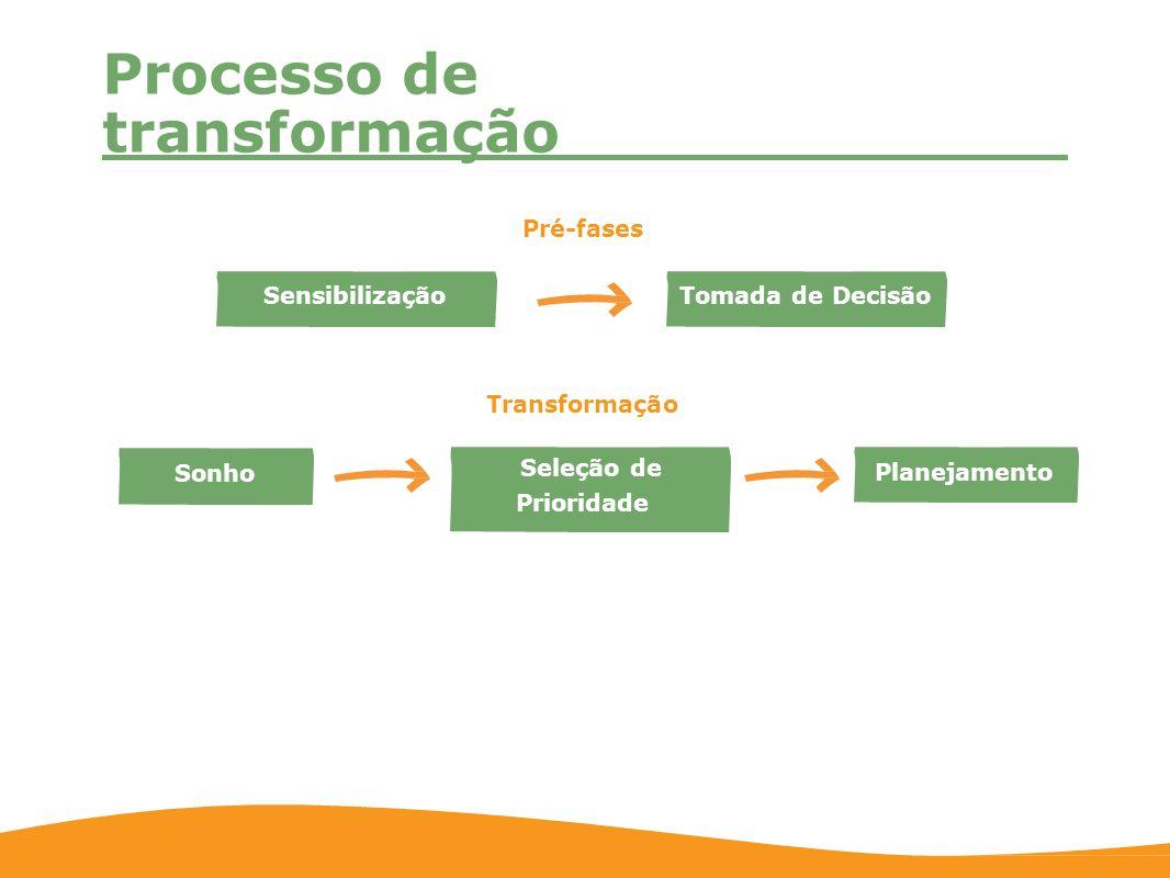Processo de transformação