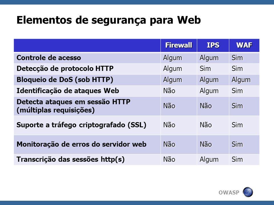 Elementos de segurança para Web