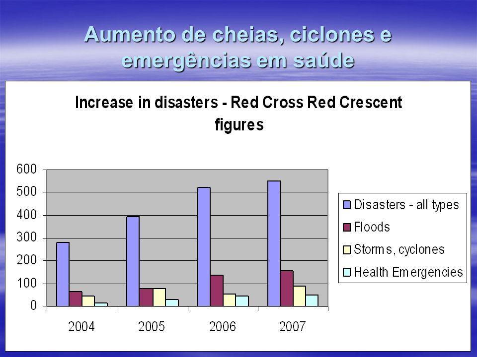 Aumento de cheias, ciclones e emergências em saúde