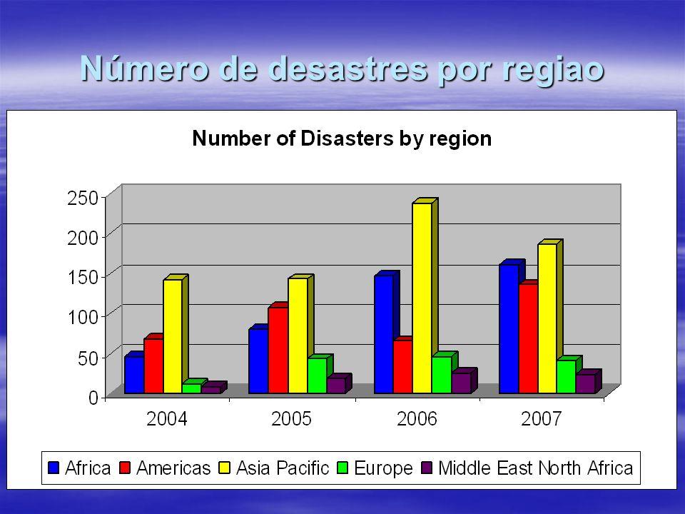 Número de desastres por regiao