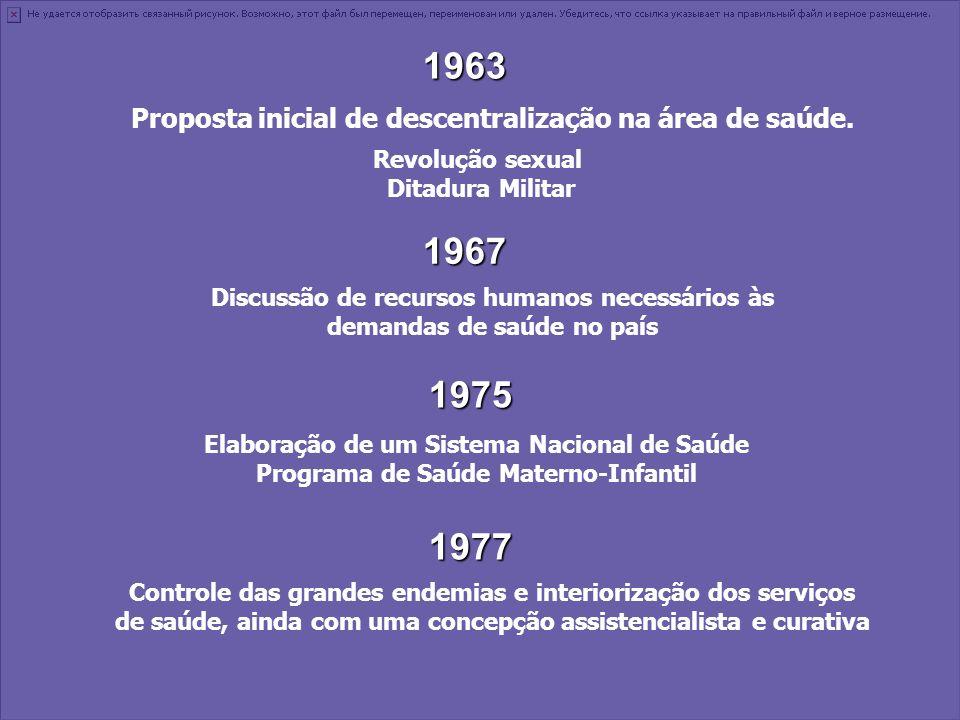 1963 Proposta inicial de descentralização na área de saúde. Revolução sexual. Ditadura Militar. 1967.