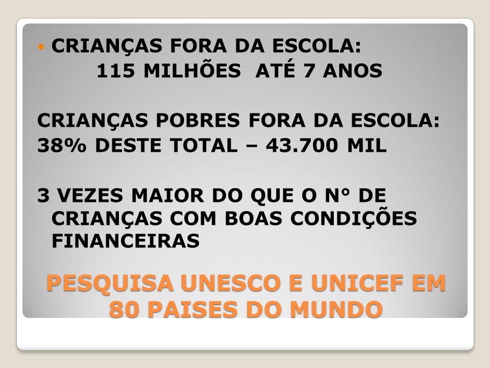 PESQUISA UNESCO E UNICEF EM 80 PAISES DO MUNDO
