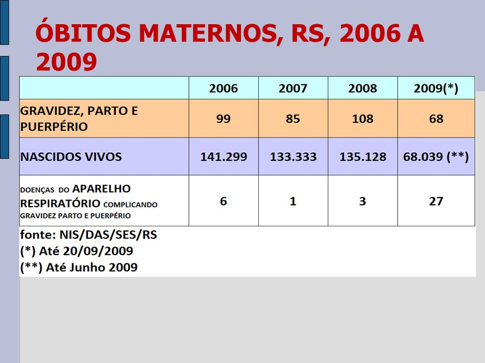 ÓBITOS MATERNOS, RS, 2006 A 2009
