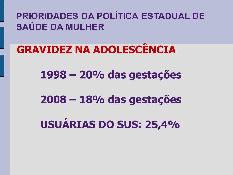 GRAVIDEZ NA ADOLESCÊNCIA 1998 – 20% das gestações