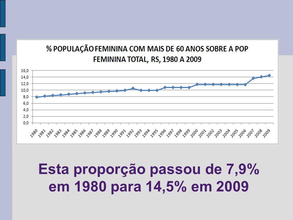 Esta proporção passou de 7,9% em 1980 para 14,5% em 2009