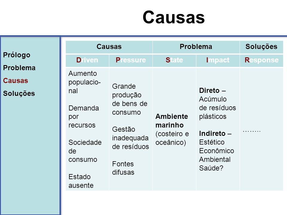 Causas Prólogo Problema Causas Soluções Causas Problema Soluções