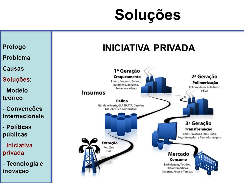 Soluções INICIATIVA PRIVADA Prólogo Problema Causas Soluções: