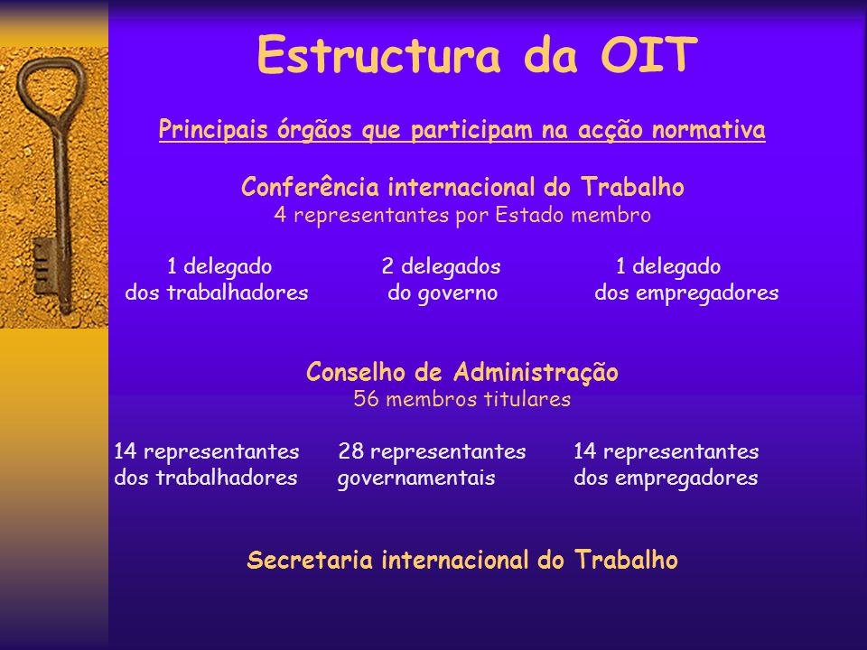 Estructura da OIT Principais órgãos que participam na acção normativa