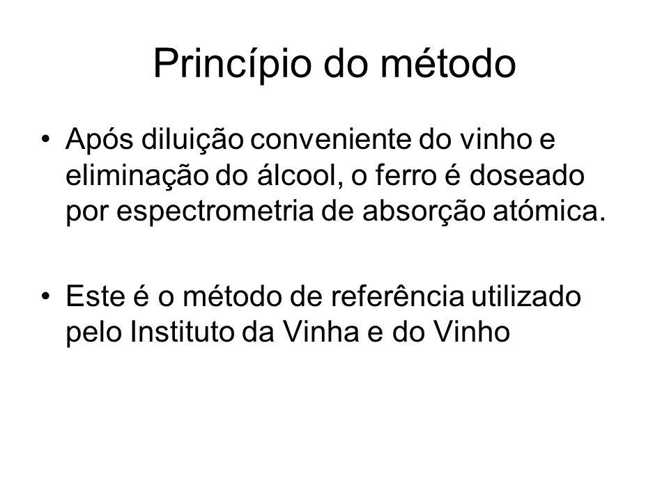 Princípio do método Após diluição conveniente do vinho e eliminação do álcool, o ferro é doseado por espectrometria de absorção atómica.