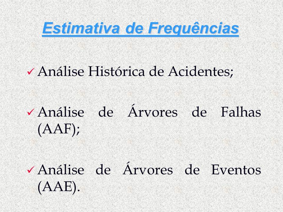 Estimativa de Frequências