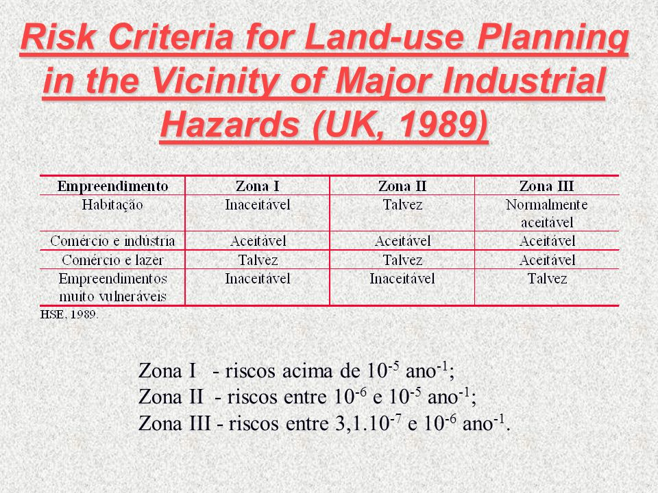 Risk Criteria for Land-use Planning in the Vicinity of Major Industrial Hazards (UK, 1989)