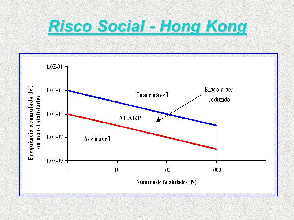Risco Social - Hong Kong
