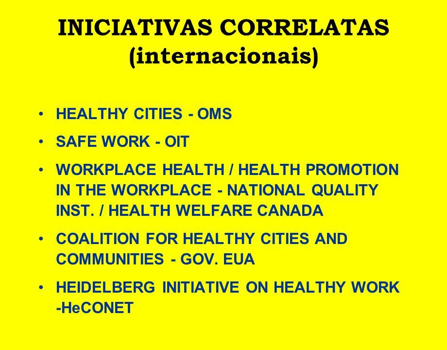INICIATIVAS CORRELATAS (internacionais)