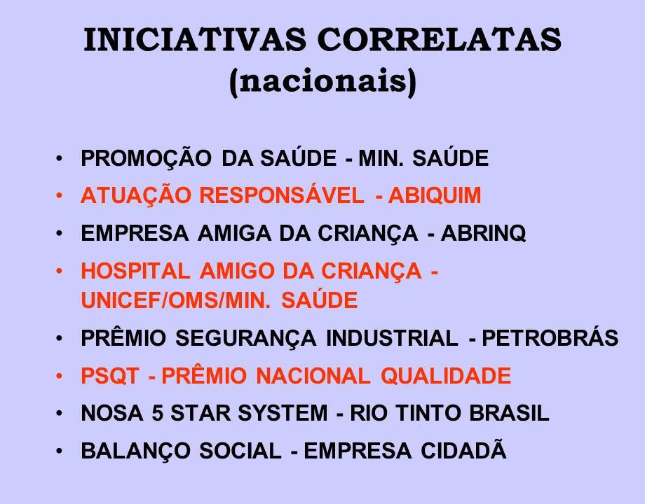 INICIATIVAS CORRELATAS (nacionais)