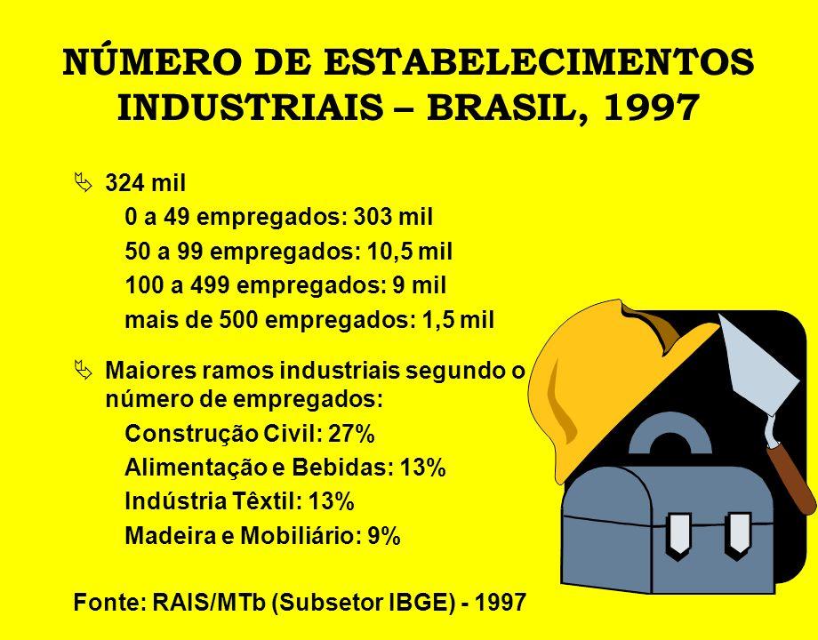 NÚMERO DE ESTABELECIMENTOS INDUSTRIAIS – BRASIL, 1997