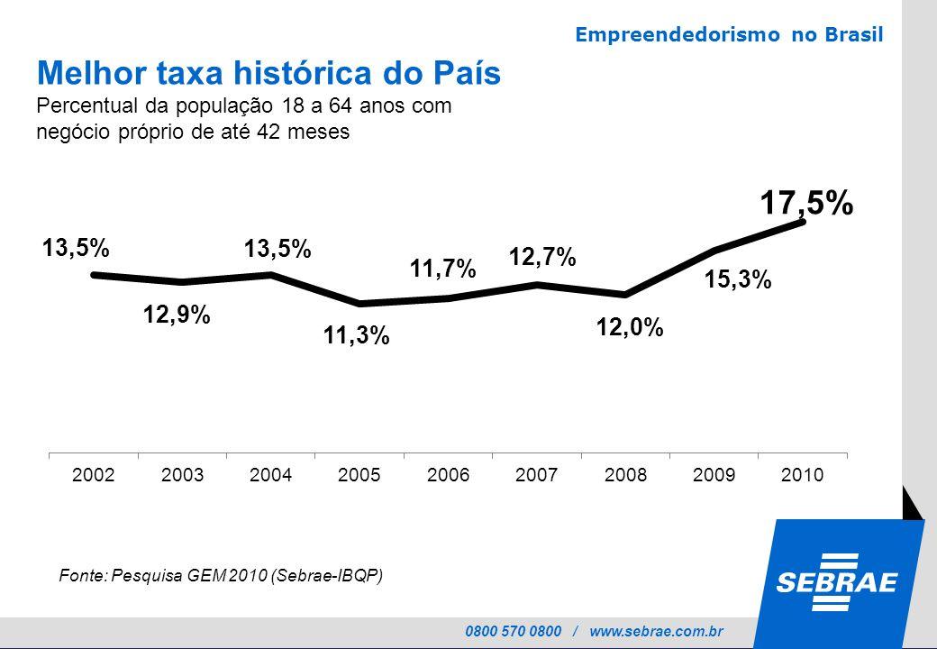 Melhor taxa histórica do País