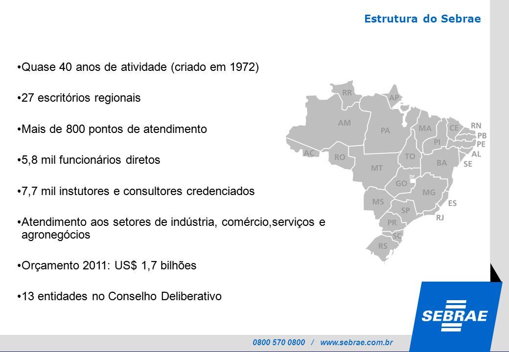 Quase 40 anos de atividade (criado em 1972) 27 escritórios regionais
