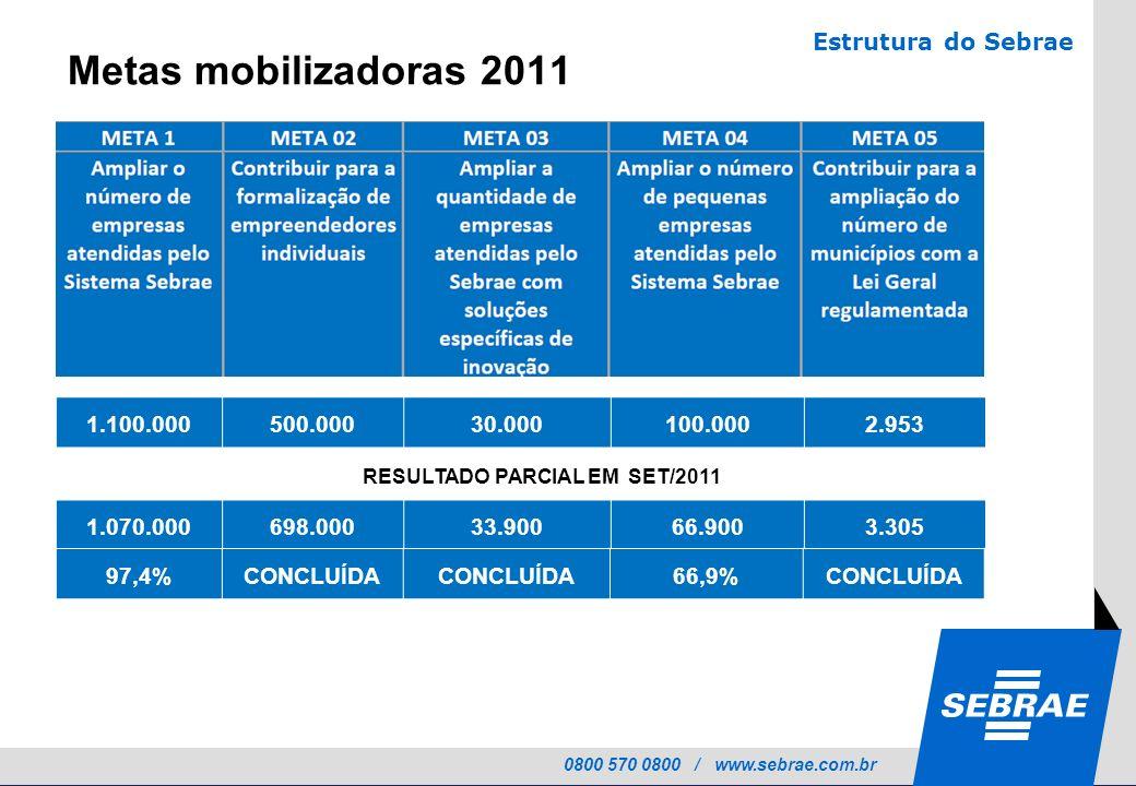 RESULTADO PARCIAL EM SET/2011