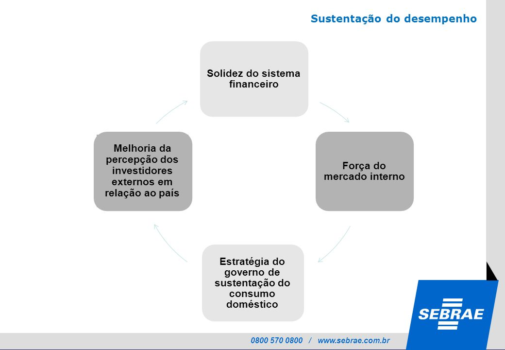 Sustentação do desempenho Solidez do sistema financeiro