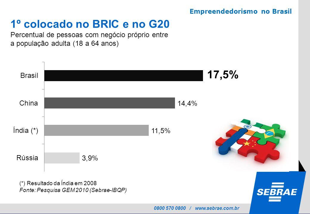 1º colocado no BRIC e no G20 17,5%