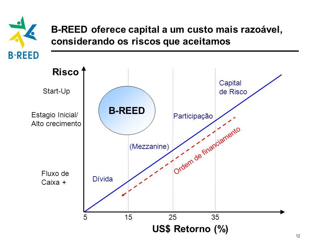 B-REED oferece capital a um custo mais razoável, considerando os riscos que aceitamos