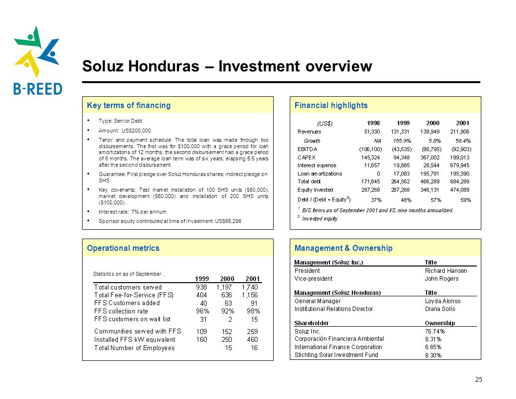 Soluz Honduras – Investment overview