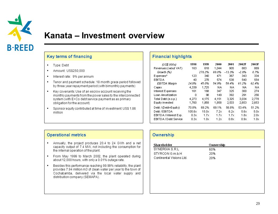 Kanata – Investment overview
