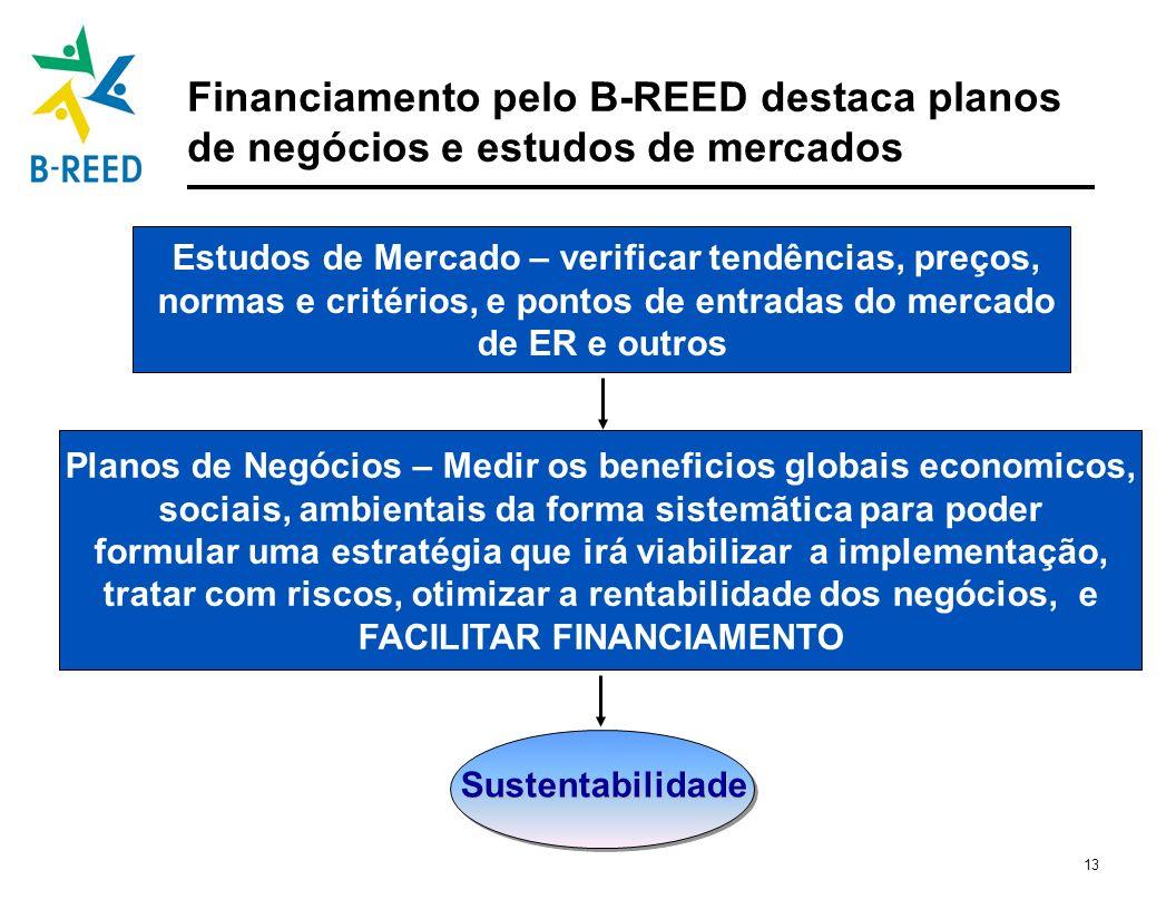 Financiamento pelo B-REED destaca planos de negócios e estudos de mercados