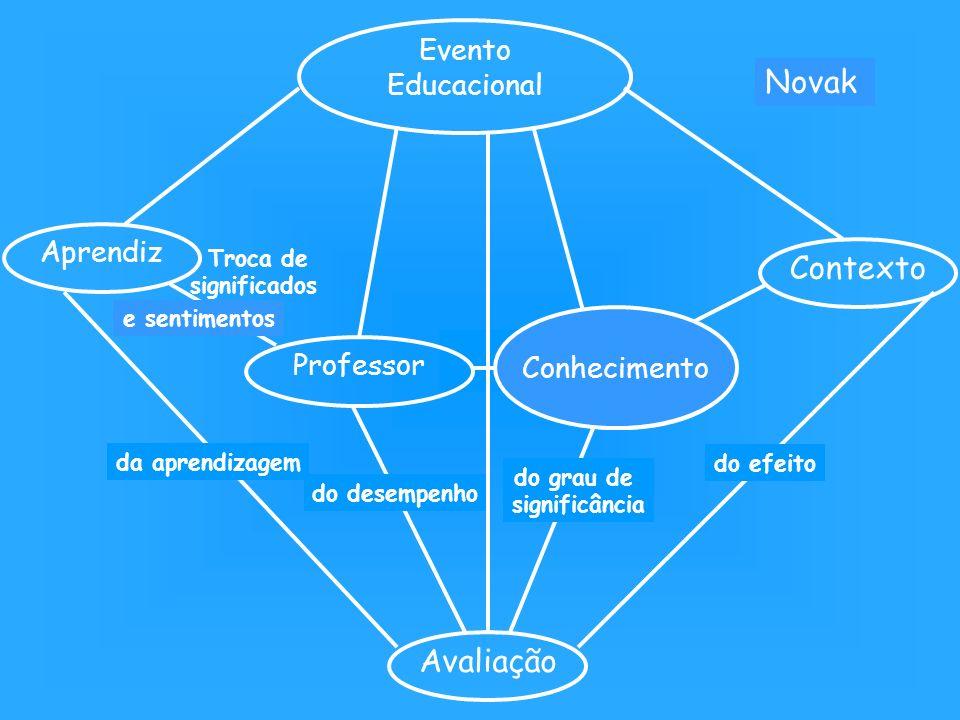 Contexto Schwab Avaliação Novak Evento Educacional Aprendiz