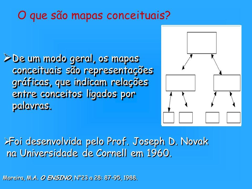 O que são mapas conceituais
