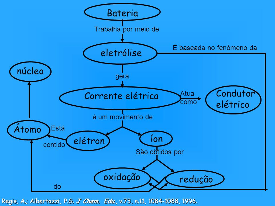Regis, A.; Albertazzi, P.G. J Chem. Edu., v.73, n.11, 1084-1088, 1996.