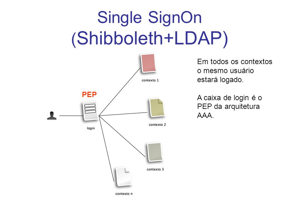 Single SignOn (Shibboleth+LDAP)