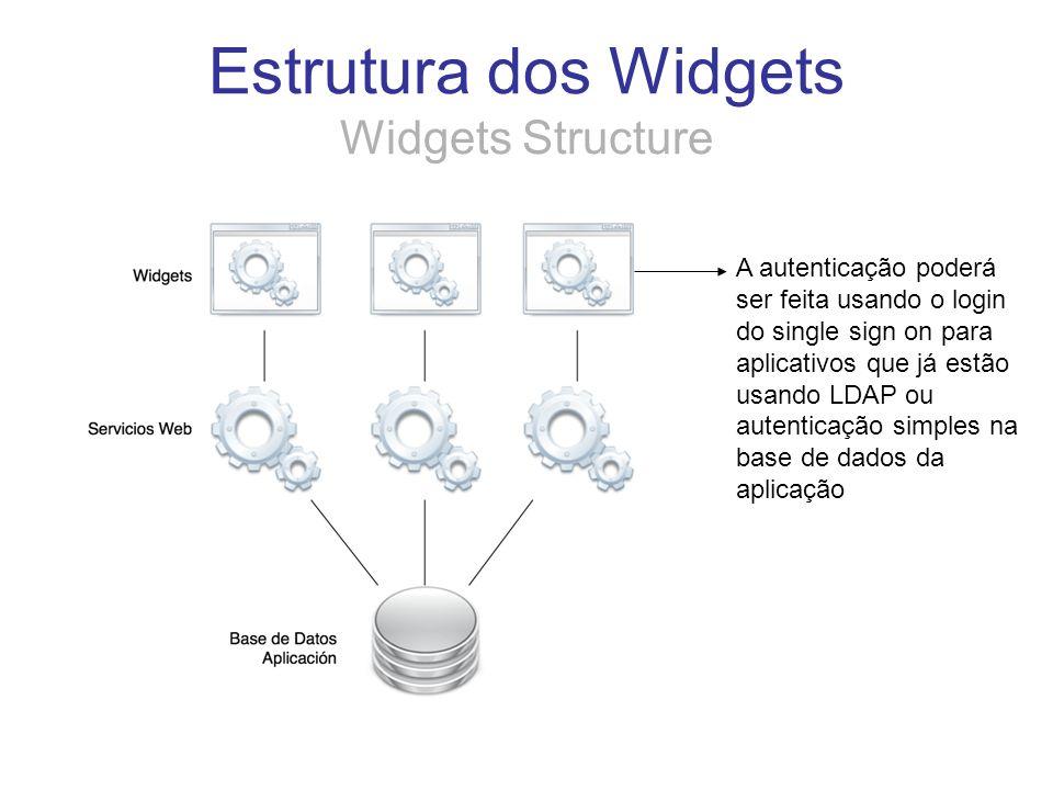 Estrutura dos Widgets Widgets Structure