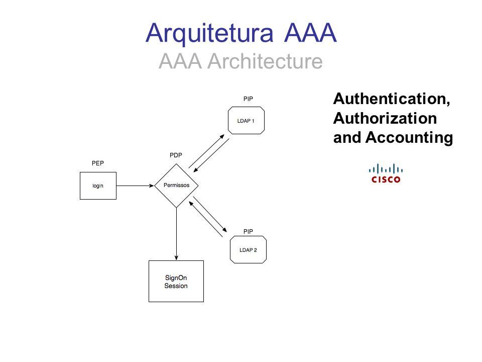 Arquitetura AAA AAA Architecture