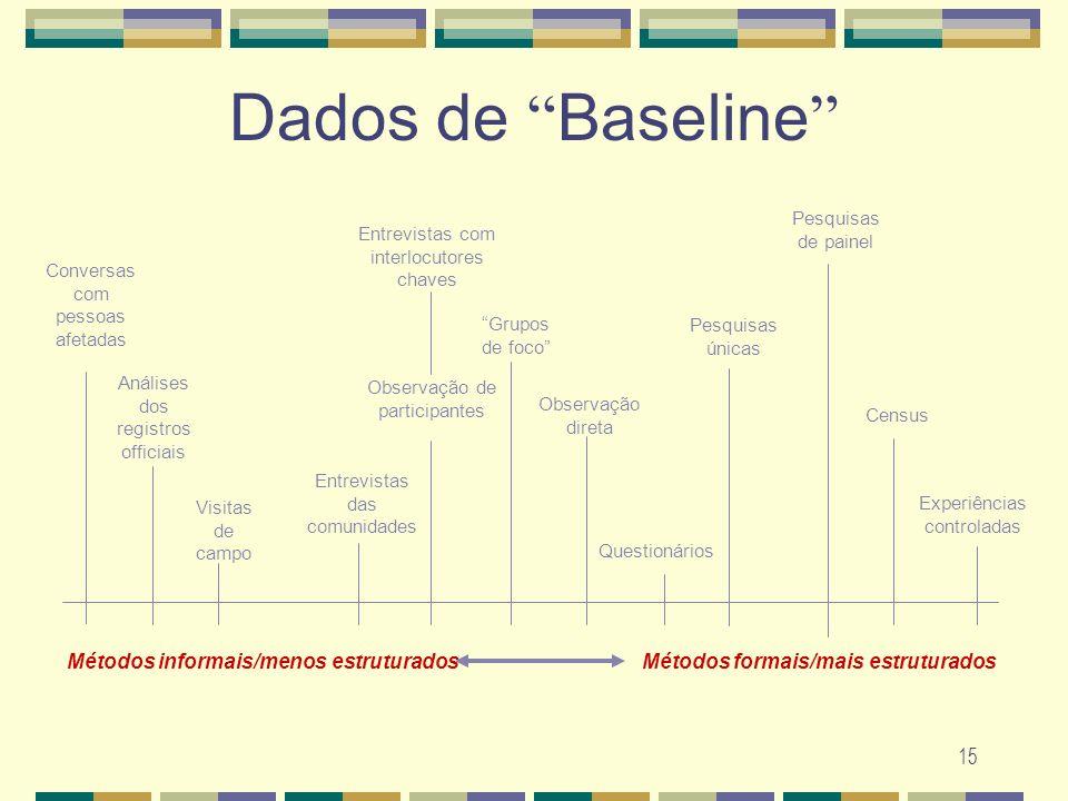 Dados de Baseline Métodos informais/menos estruturados