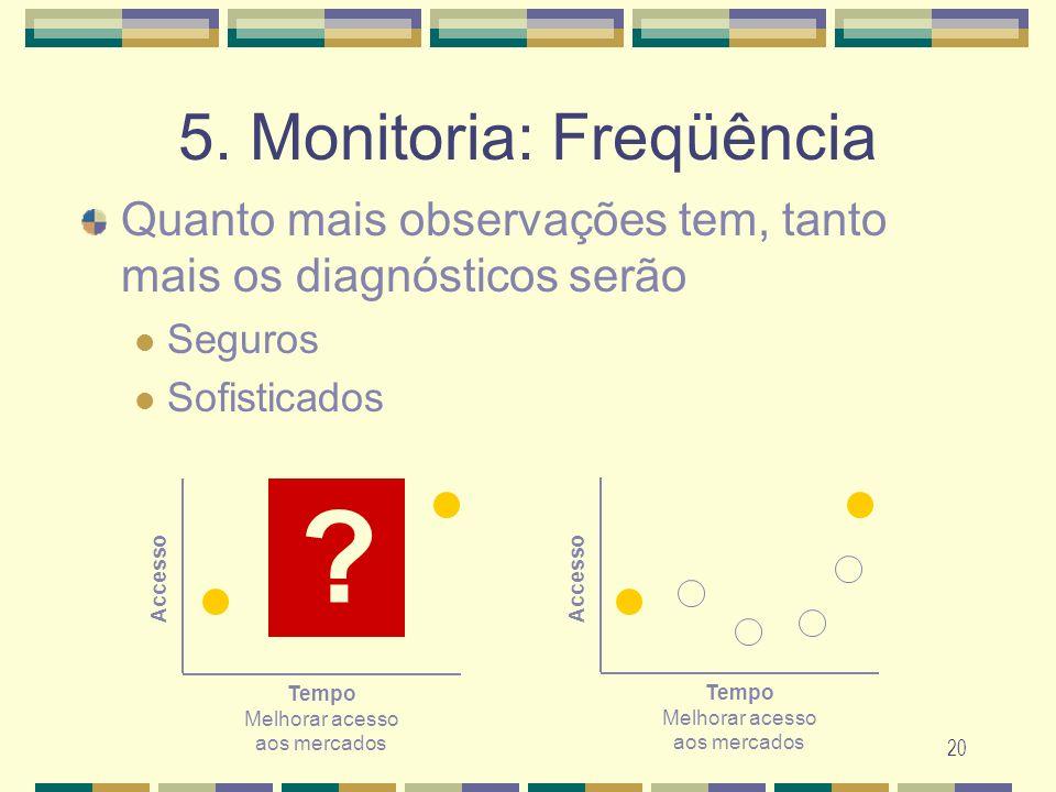 5. Monitoria: Freqüência