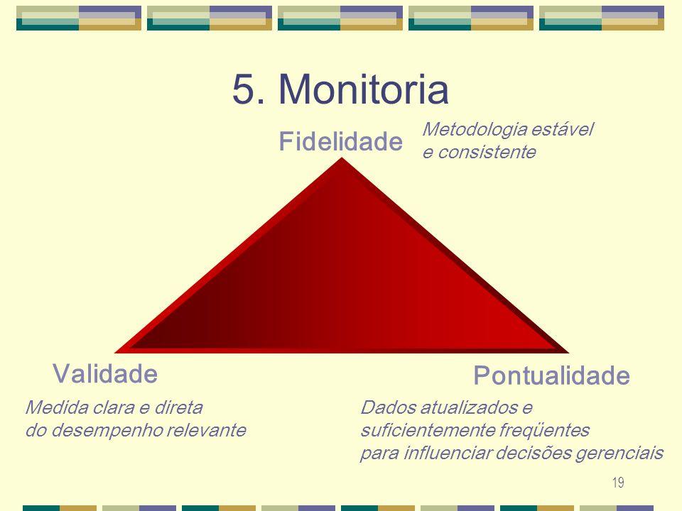 5. Monitoria Fidelidade Validade Pontualidade