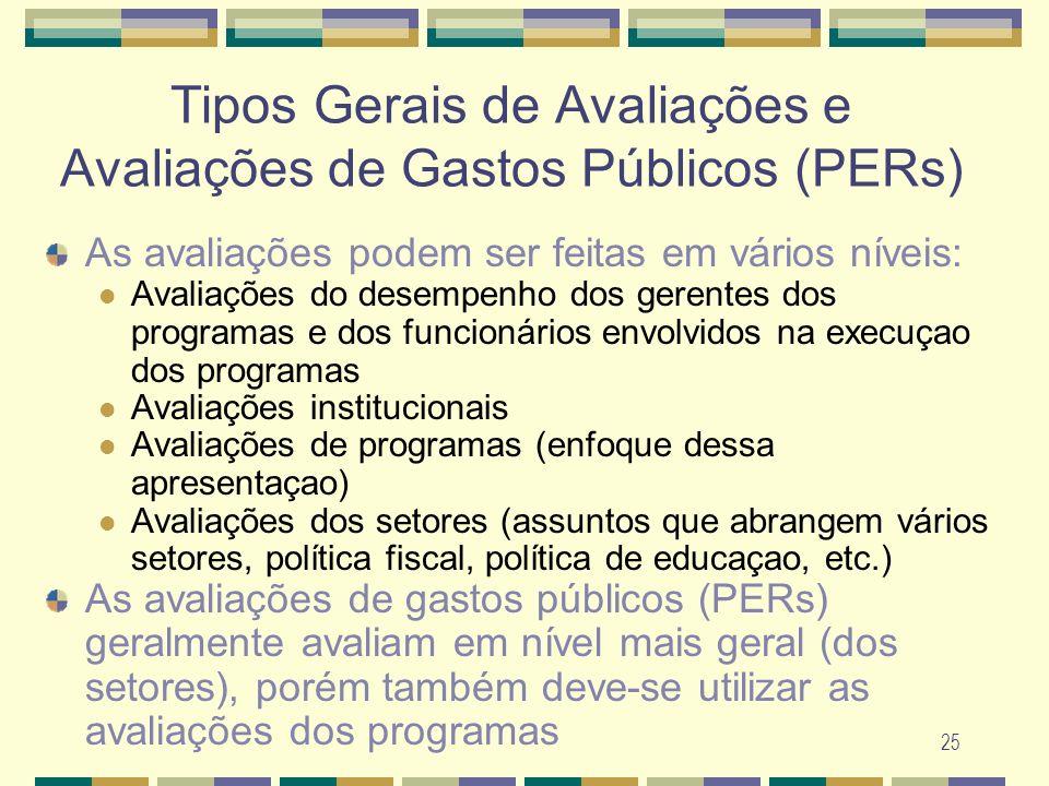 Tipos Gerais de Avaliações e Avaliações de Gastos Públicos (PERs)