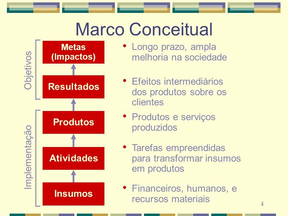 Marco Conceitual Longo prazo, ampla melhoria na sociedade Objetivos