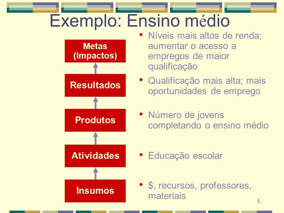 Exemplo: Ensino médio Metas (Impactos) Níveis mais altos de renda; aumentar o acesso a empregos de maior qualificação.