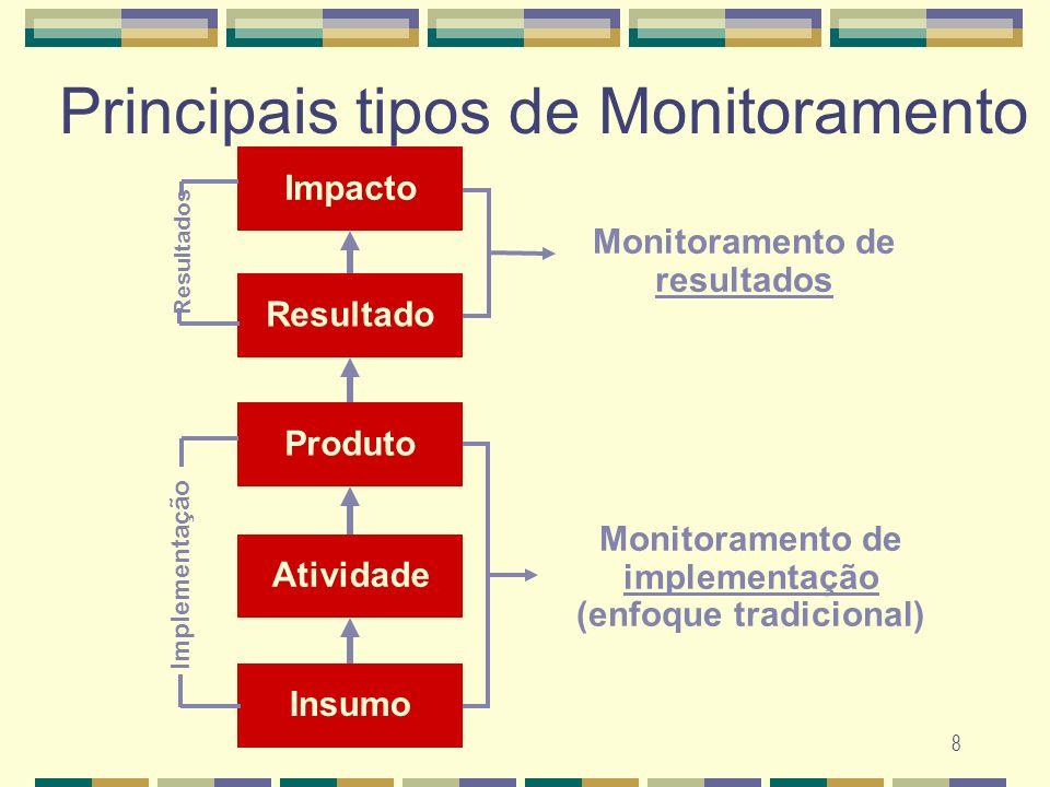 Principais tipos de Monitoramento