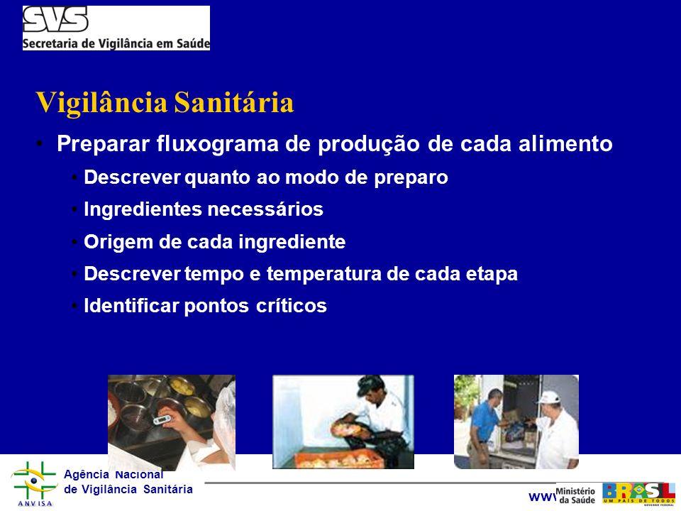 Vigilância Sanitária Preparar fluxograma de produção de cada alimento