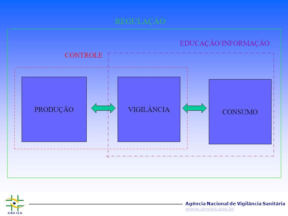 PRODUÇÃO VIGILÂNCIA CONSUMO CONTROLE EDUCAÇÃO/INFORMAÇÃO REGULAÇÃO