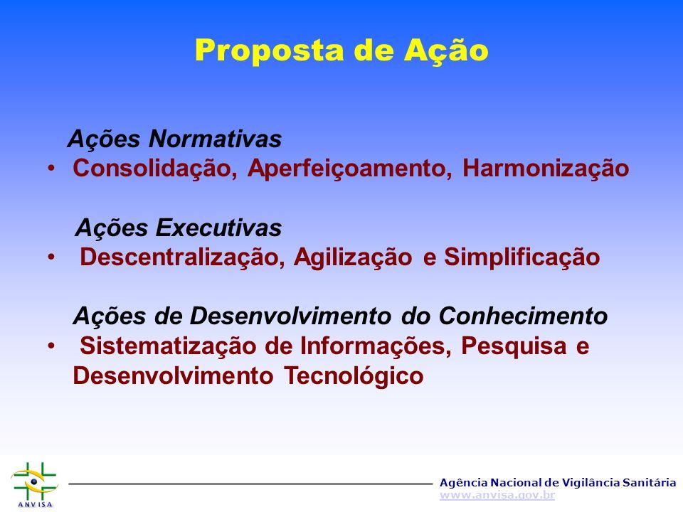 Proposta de Ação Ações Normativas