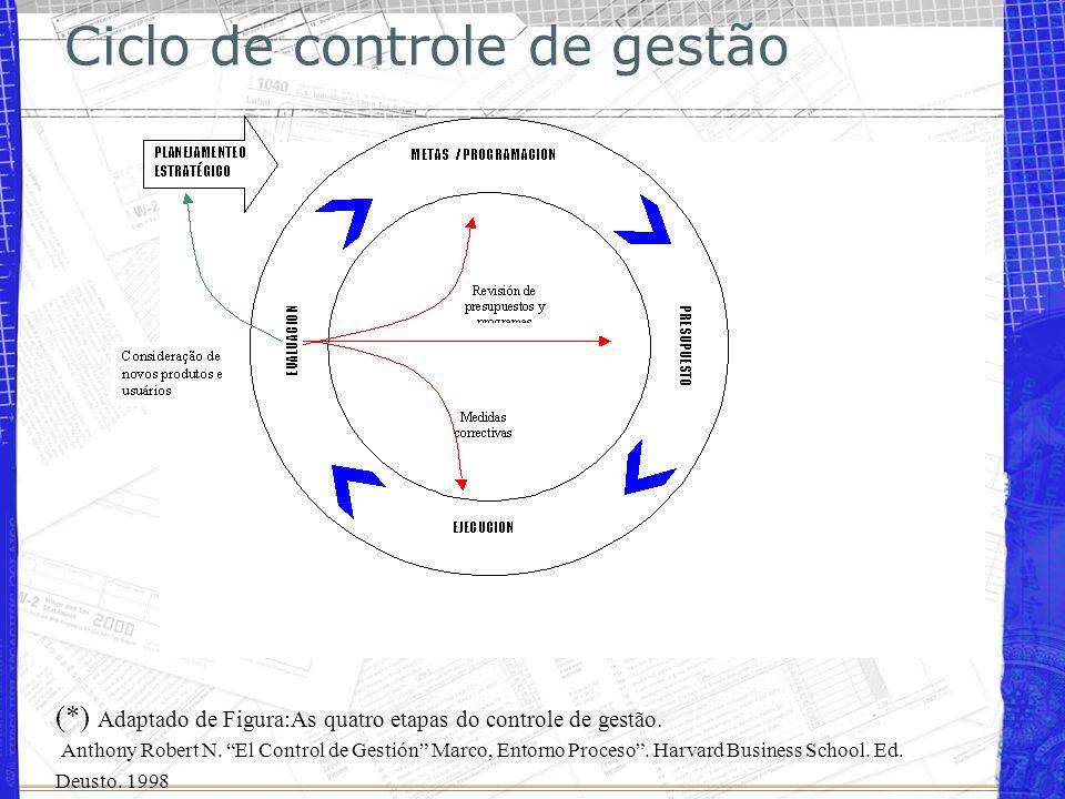 Ciclo de controle de gestão
