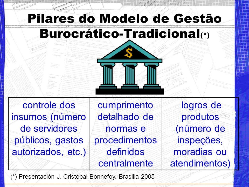Pilares do Modelo de Gestão Burocrático-Tradicional(*)