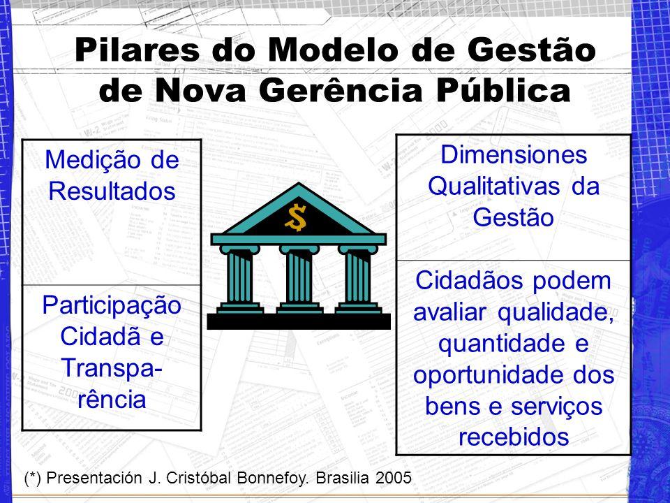 Pilares do Modelo de Gestão de Nova Gerência Pública