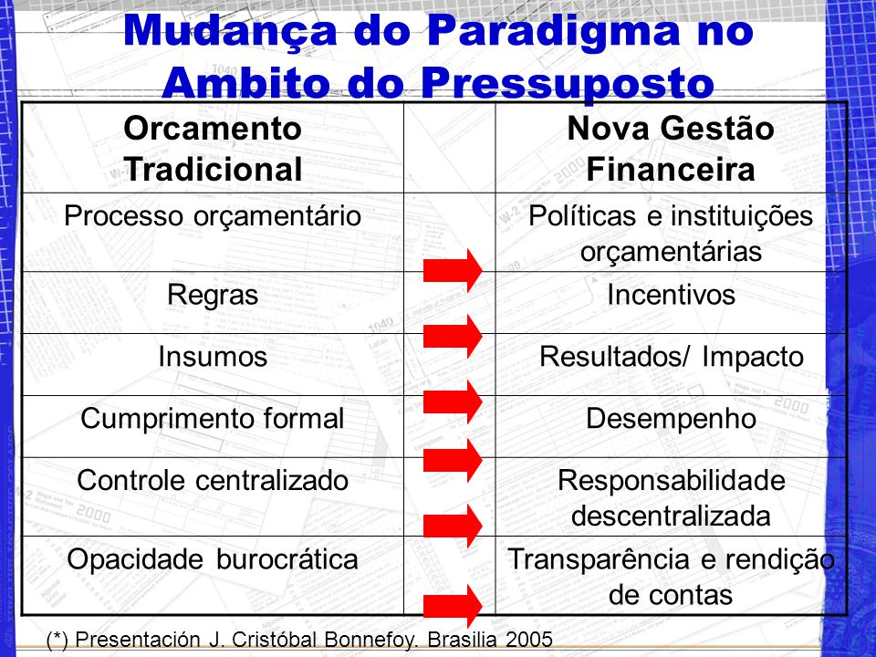 Mudança do Paradigma no Ambito do Pressuposto