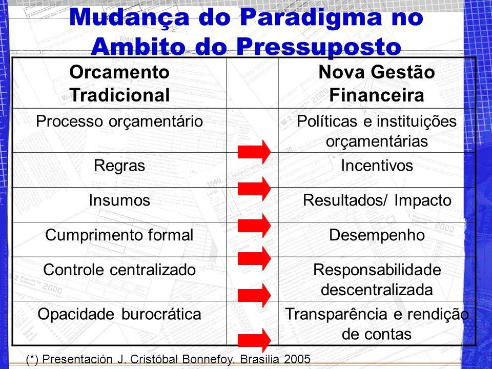 Mudança do Paradigma no Ambito do Pressuposto